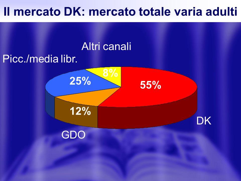Il mercato DK: mercato totale varia adulti DK 55% GDO 12% Picc./media libr. 25% Altri canali 8%