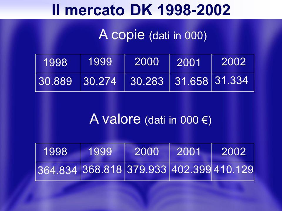 Il mercato DK 1998-2002 A copie (dati in 000) 1998 19992000 2001 2002 30.88930.27430.28331.658 31.334 A valore (dati in 000 ) 19981999200020012002 364.834 368.818379.933402.399410.129