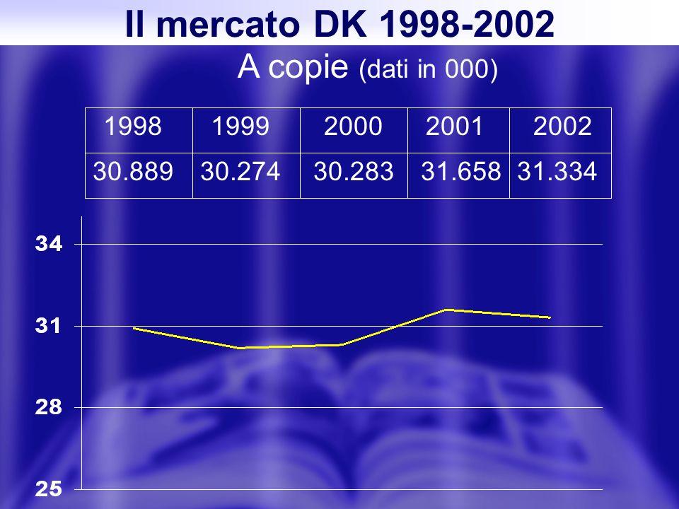 Il mercato DK 1998-2002 A copie (dati in 000) 19981999200020012002 30.88930.27430.28331.65831.334