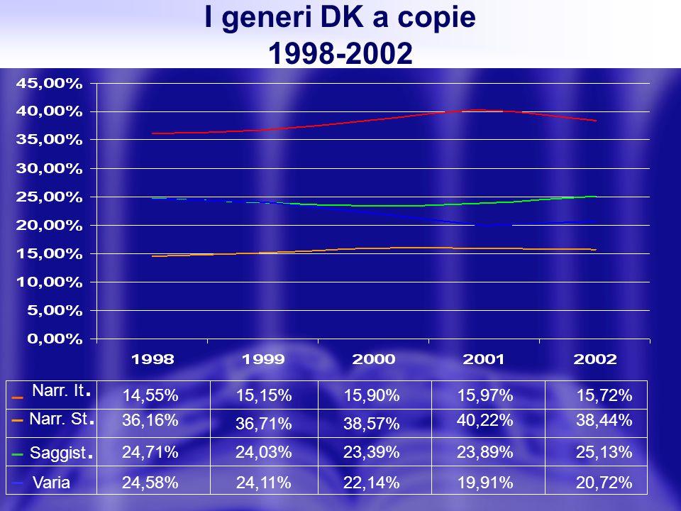 I generi DK a copie 1998-2002 Narr. St. Narr. It. Saggist. Varia 14,55% 38,44%40,22% 38,57%36,71% 15,72%15,97%15,90%15,15% 24,11%22,14%19,91%20,72% 24