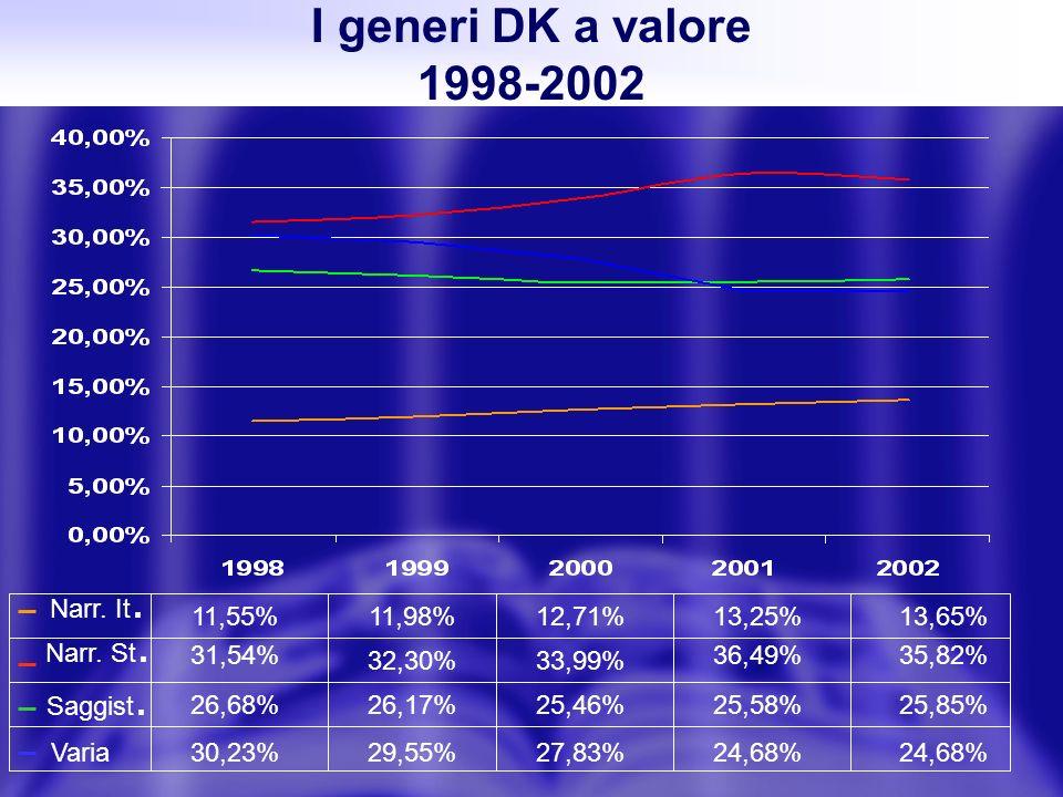 I generi DK a valore 1998-2002 Narr. St. Narr. It. Saggist. Varia 11,55% 35,82%36,49% 33,99%32,30% 13,65%13,25%12,71%11,98% 29,55%27,83%24,68% 26,17%2