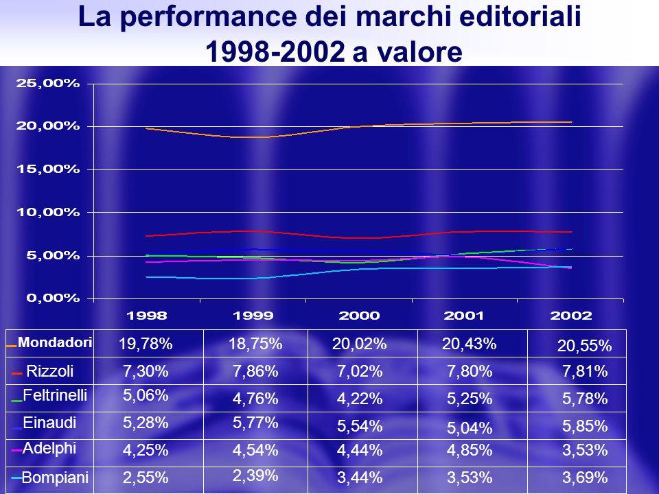 La performance dei marchi editoriali 1998-2002 a valore Feltrinelli Rizzoli Adelphi 5,06% 5,85% 5,04% 5,54% 5,77% 5,78%5,25%4,22%4,76% 2,39% 3,44%3,53