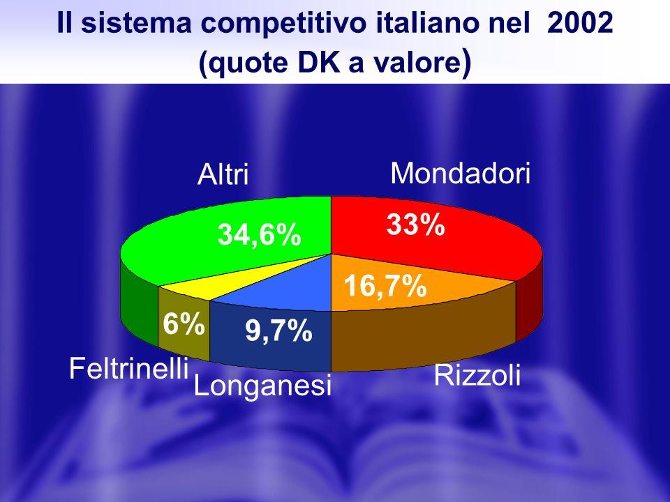 Il sistema competitivo italiano nel 2002 (quote DK a valore ) Mondadori 33% Rizzoli 16,7% Longanesi 9,7% Feltrinelli 6% Altri 34,6%