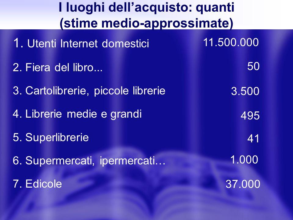 1. Utenti Internet domestici 2. Fiera del libro... 3. Cartolibrerie, piccole librerie 4. Librerie medie e grandi 5. Superlibrerie 6. Supermercati, ipe