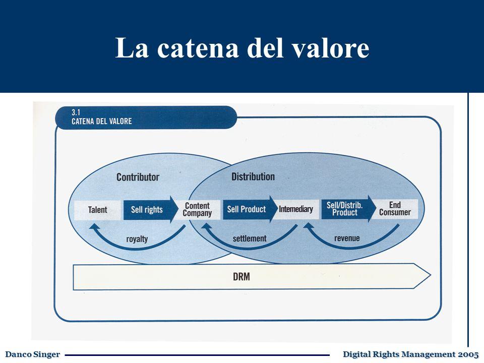 Danco Singer Digital Rights Management 2005 Il mercato della formazioneLa catena del valore