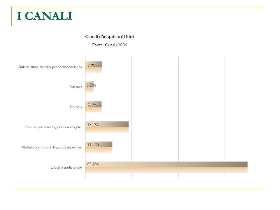 I CANALI Canali dacquisto di libri Fonte: Censis 2006