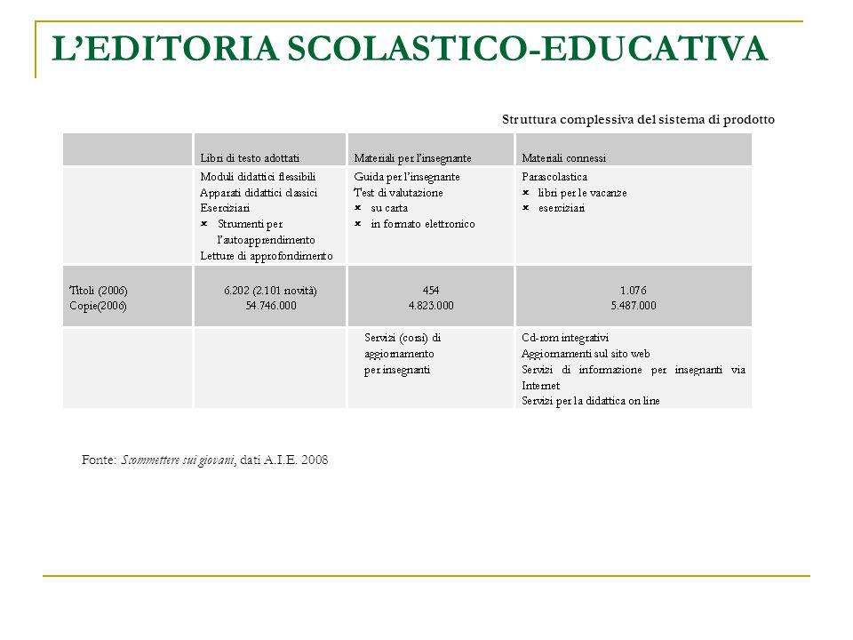 LEDITORIA SCOLASTICO-EDUCATIVA Struttura complessiva del sistema di prodotto Fonte: Scommettere sui giovani, dati A.I.E.