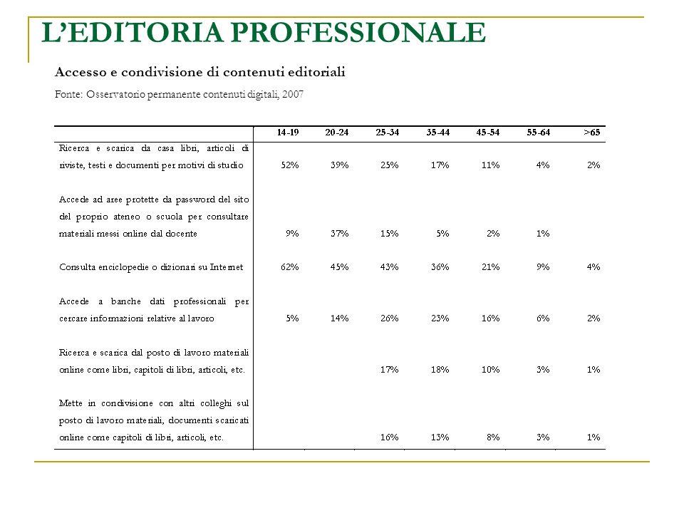 LEDITORIA PROFESSIONALE Accesso e condivisione di contenuti editoriali Fonte: Osservatorio permanente contenuti digitali, 2007