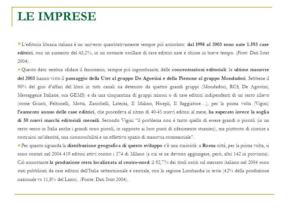 LE IMPRESE Leditoria libraria italiana è un universo quantitativamente sempre più articolato: dal 1998 al 2003 sono nate 1.593 case editrici, con un aumento del 43,2%, in un costante oscillare di case editrici nate e chiuse in breve tempo.