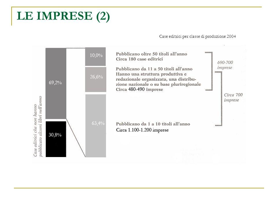 LE IMPRESE (2) Case editrici per classe di produzione 2004