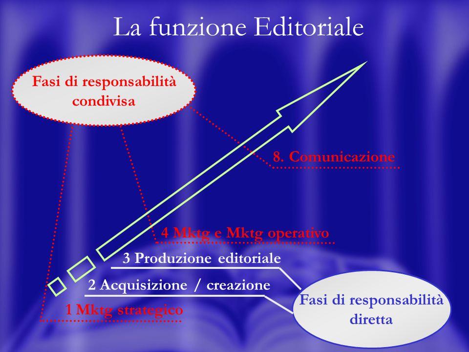 16 La funzione Editoriale Fasi di responsabilità diretta 3 Produzione editoriale Fasi di responsabilità condivisa 1 Mktg strategico 4 Mktg e Mktg operativo 8.