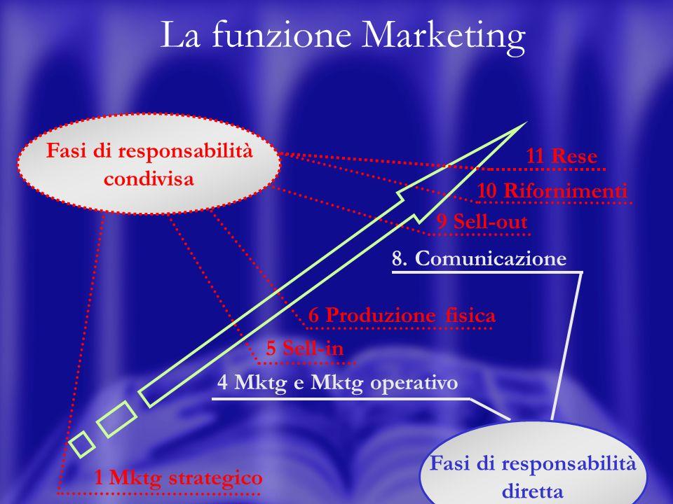18 La funzione Marketing 1 Mktg strategico 4 Mktg e Mktg operativo 5 Sell-in 6 Produzione fisica 8.