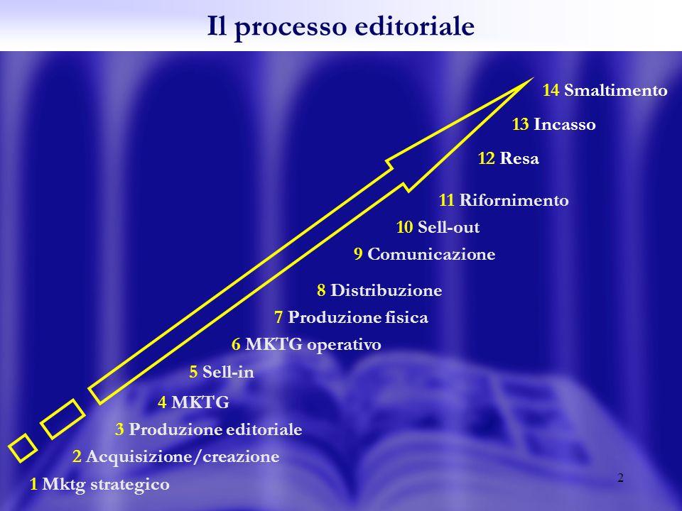 2 4 MKTG 3 Produzione editoriale 2 Acquisizione/creazione 1 Mktg strategico 8 Distribuzione 7 Produzione fisica 6 MKTG operativo 5 Sell-in 11 Rifornimento 10 Sell-out 9 Comunicazione Il processo editoriale 12 Resa 14 Smaltimento 13 Incasso