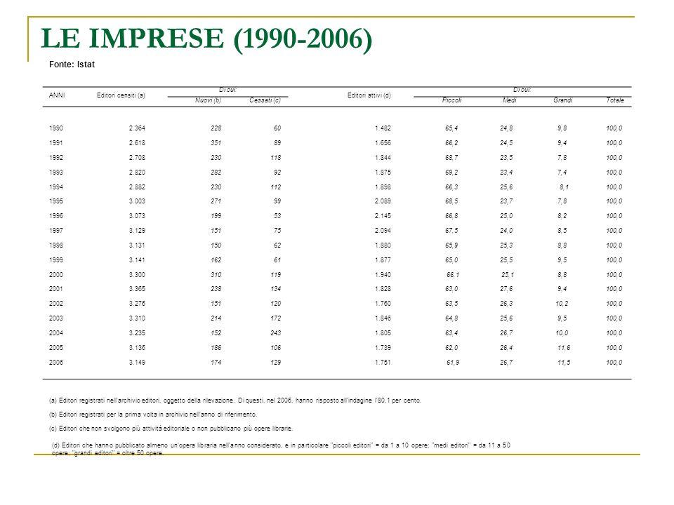 LE IMPRESE (1990-2006) (d) Editori che hanno pubblicato almeno un opera libraria nell anno considerato, e in particolare piccoli editori = da 1 a 10 opere; medi editori = da 11 a 50 opere; grandi editori = oltre 50 opere.
