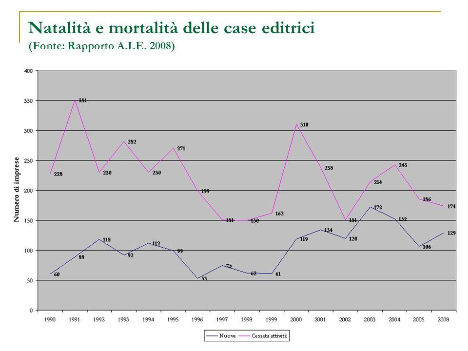 Natalità e mortalità delle case editrici (Fonte: Rapporto A.I.E. 2008)