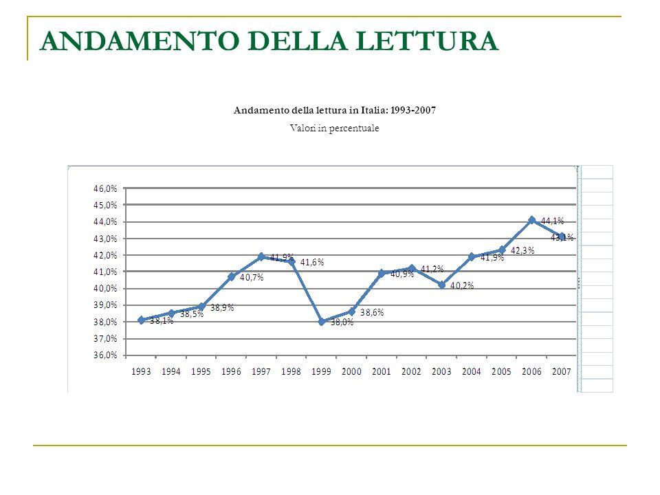 ANDAMENTO DELLA LETTURA Andamento della lettura in Italia: 1993-2007 Valori in percentuale