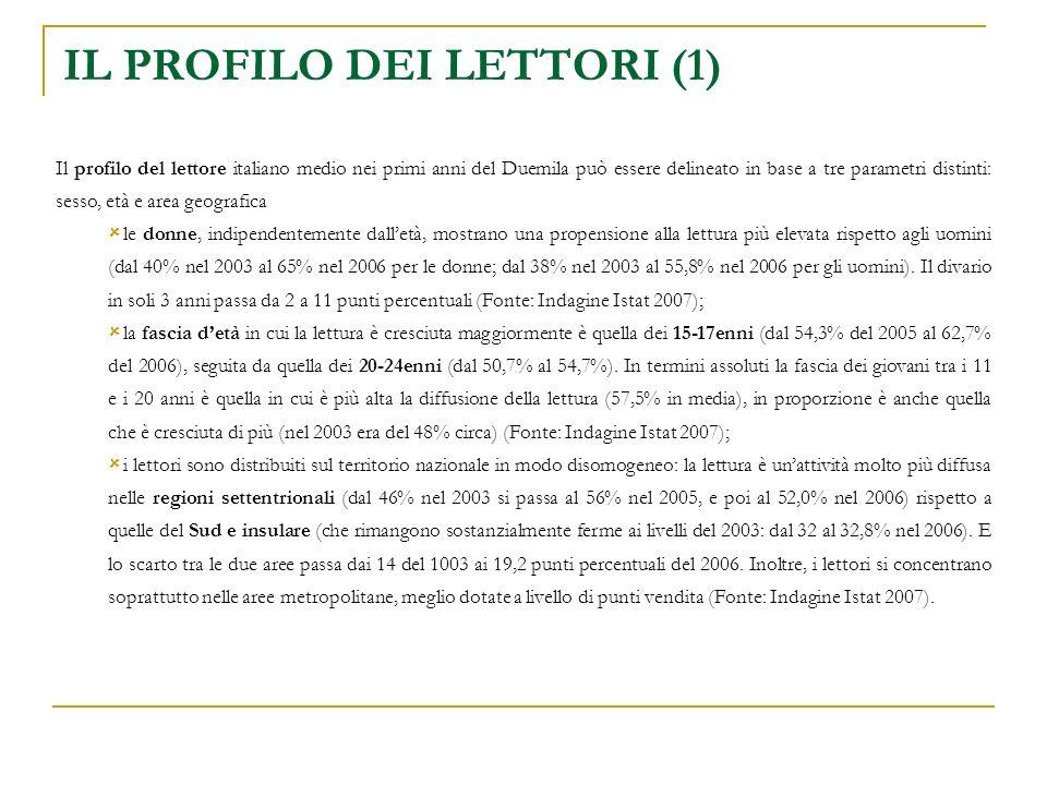 IL PROFILO DEI LETTORI (1) Il profilo del lettore italiano medio nei primi anni del Duemila può essere delineato in base a tre parametri distinti: sesso, età e area geografica le donne, indipendentemente dalletà, mostrano una propensione alla lettura più elevata rispetto agli uomini (dal 40% nel 2003 al 65% nel 2006 per le donne; dal 38% nel 2003 al 55,8% nel 2006 per gli uomini).