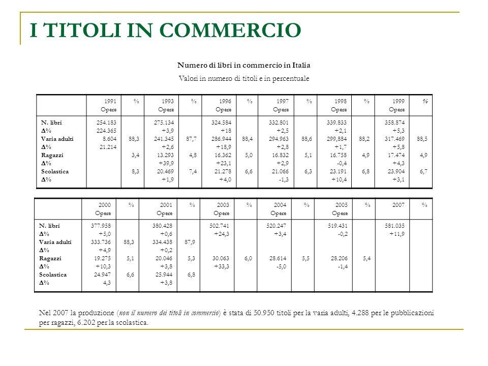 I TITOLI IN COMMERCIO Numero di libri in commercio in Italia Valori in numero di titoli e in percentuale 1991 Opere %1993 Opere %1996 Opere %1997 Opere %1998 Opere %1999 Opere % N.