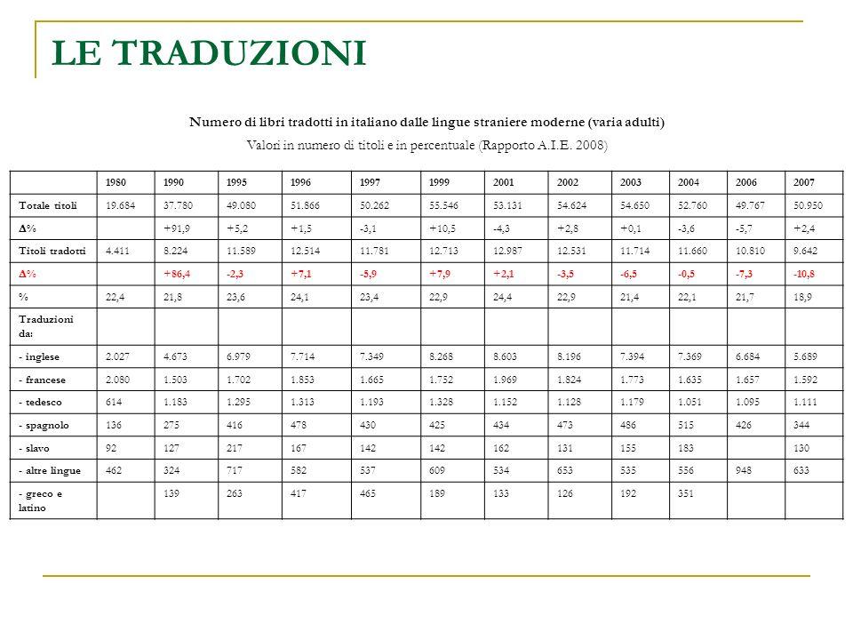 Numero di libri tradotti in italiano dalle lingue straniere moderne (varia adulti) Valori in numero di titoli e in percentuale (Rapporto A.I.E. 2008)