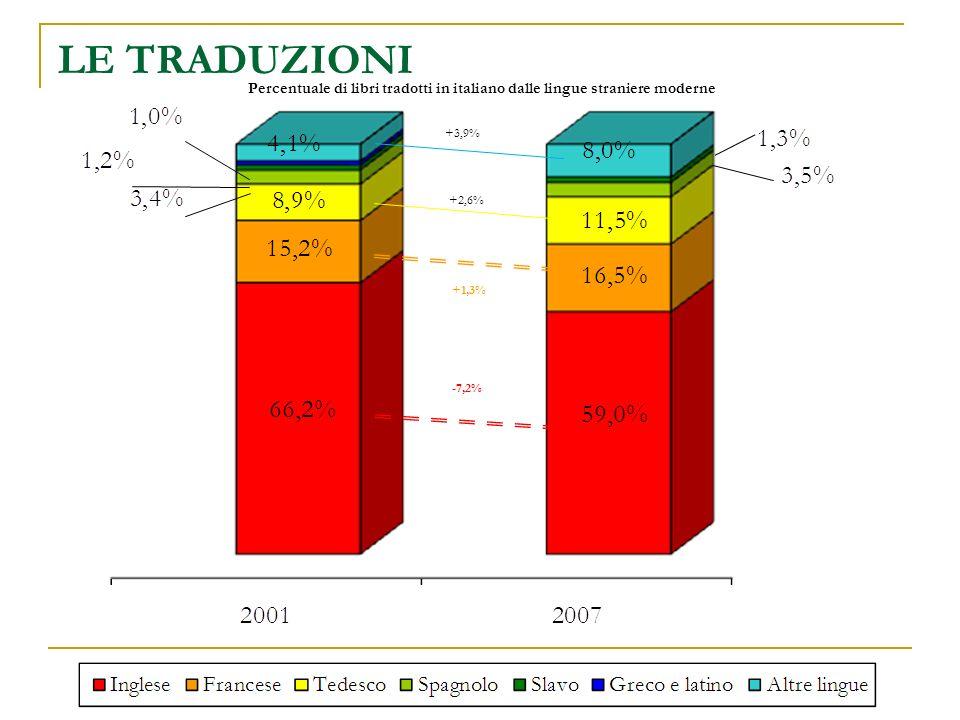 LE TRADUZIONI Percentuale di libri tradotti in italiano dalle lingue straniere moderne -7,2% +1,3% +2,6% +3,9%