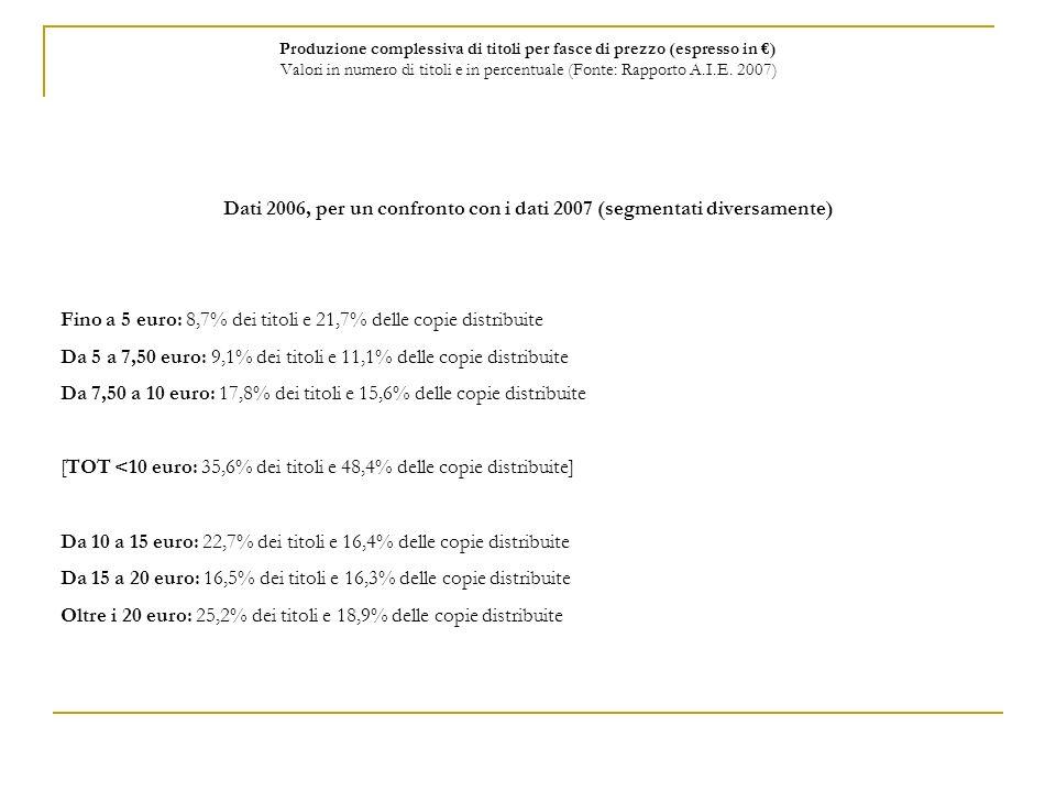 Produzione complessiva di titoli per fasce di prezzo (espresso in ) Valori in numero di titoli e in percentuale (Fonte: Rapporto A.I.E. 2007) Dati 200