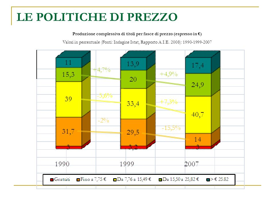 Produzione complessiva di titoli per fasce di prezzo (espresso in ) Valori in percentuale (Fonti: Indagine Istat, Rapporto A.I.E. 2008): 1990-1999-200