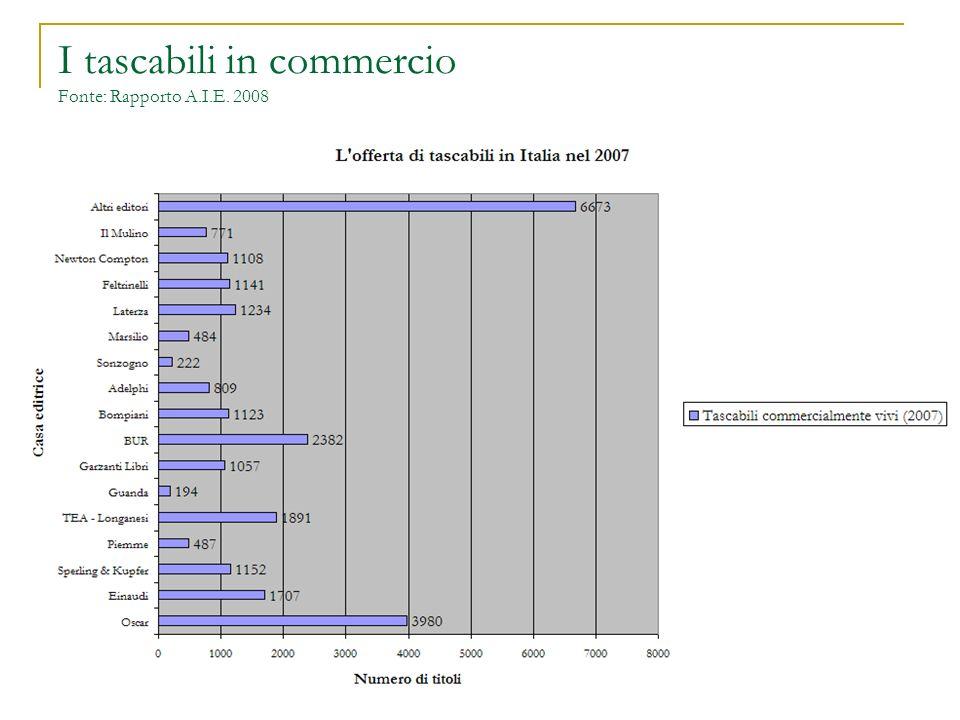I tascabili in commercio Fonte: Rapporto A.I.E. 2008