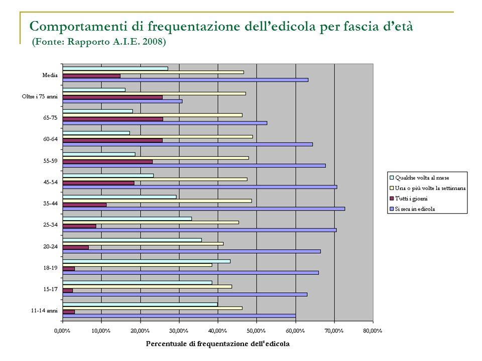 Comportamenti di frequentazione delledicola per fascia detà (Fonte: Rapporto A.I.E. 2008)