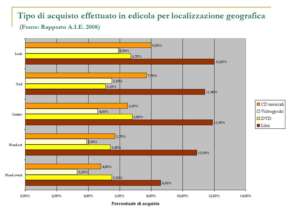 Tipo di acquisto effettuato in edicola per localizzazione geografica (Fonte: Rapporto A.I.E. 2008)
