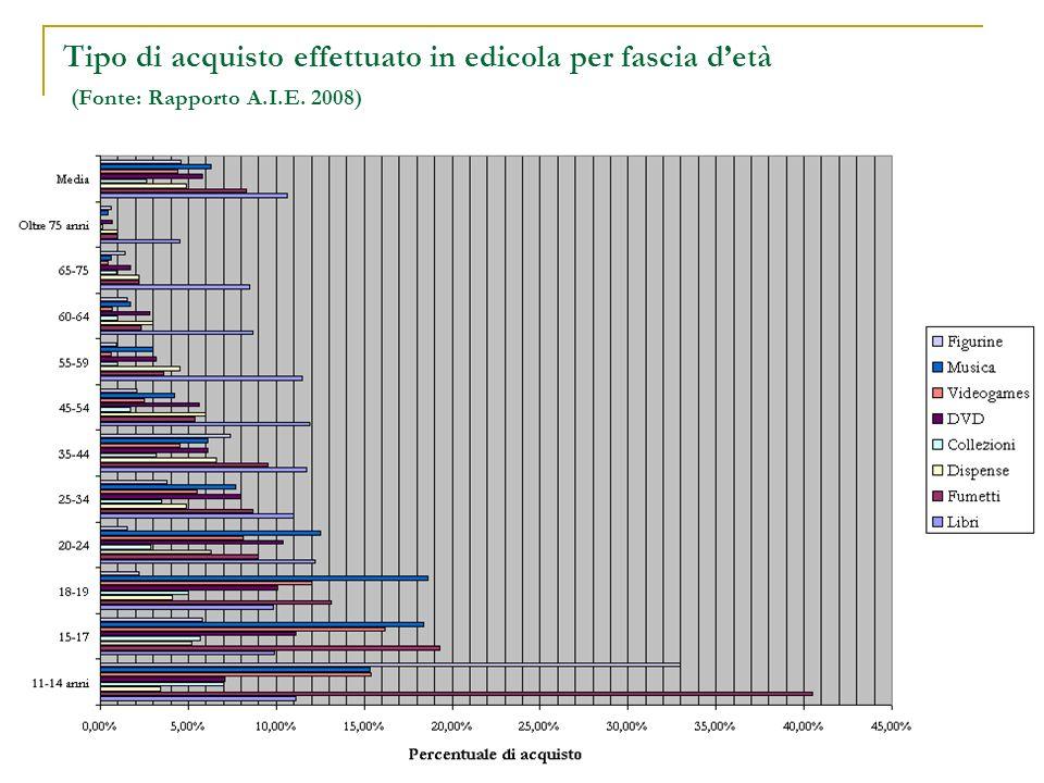 Tipo di acquisto effettuato in edicola per fascia detà (Fonte: Rapporto A.I.E. 2008)