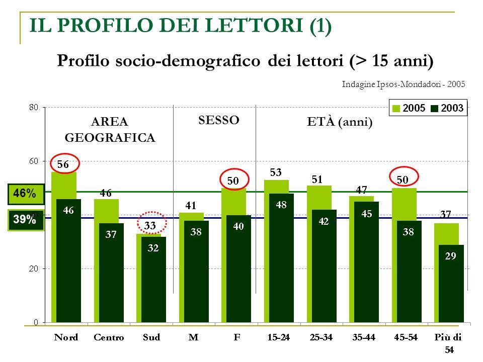 Profilo socio-demografico dei lettori (> 15 anni) 46%39% AREA GEOGRAFICA SESSO ETÀ (anni) IL PROFILO DEI LETTORI (1) Indagine Ipsos-Mondadori - 2005