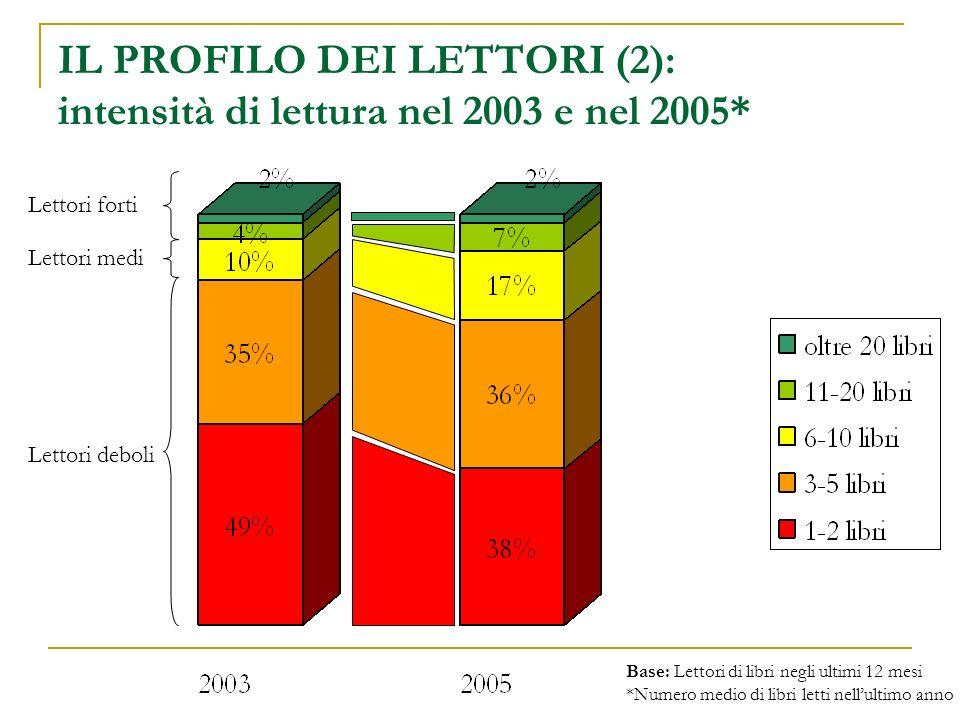 IL PROFILO DEI LETTORI (2): intensità di lettura nel 2003 e nel 2005* Lettori medi Lettori deboli Lettori forti Base: Lettori di libri negli ultimi 12 mesi *Numero medio di libri letti nellultimo anno