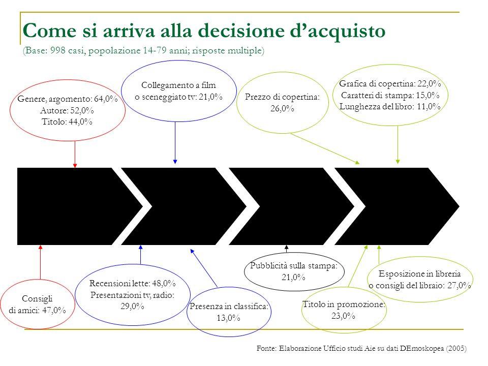 Come si arriva alla decisione dacquisto (Base: 998 casi, popolazione 14-79 anni; risposte multiple) Genere, argomento: 64,0% Autore: 52,0% Titolo: 44,0% Collegamento a film o sceneggiato tv: 21,0% Prezzo di copertina: 26,0% Recensioni lette: 48,0% Presentazioni tv, radio: 29,0% Grafica di copertina: 22,0% Caratteri di stampa: 15,0% Lunghezza del libro: 11,0% Consigli di amici: 47,0% Pubblicità sulla stampa: 21,0% Presenza in classifica: 13,0% Esposizione in libreria o consigli del libraio: 27,0% Titolo in promozione: 23,0% Fonte: Elaborazione Ufficio studi Aie su dati DEmoskopea (2005)