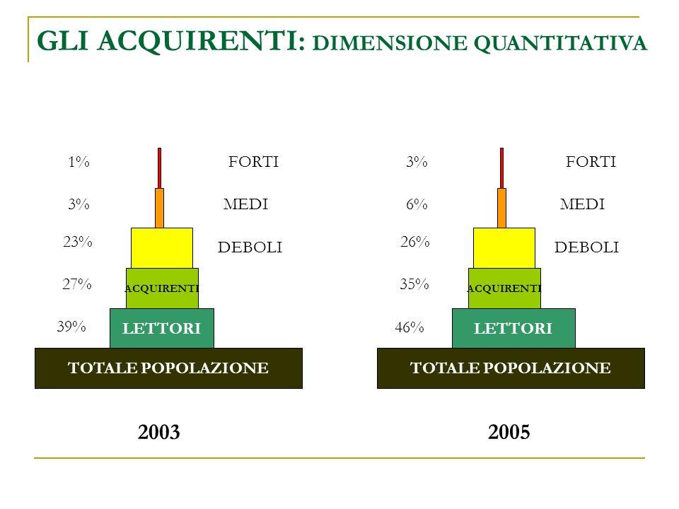 TOTALE POPOLAZIONE LETTORI ACQUIRENTI TOTALE POPOLAZIONE LETTORI ACQUIRENTI 27% 39% 23% 3% 1% DEBOLI MEDI FORTI DEBOLI MEDI FORTI 35% 26% 6% 3% 2003 2005 46% GLI ACQUIRENTI: DIMENSIONE QUANTITATIVA