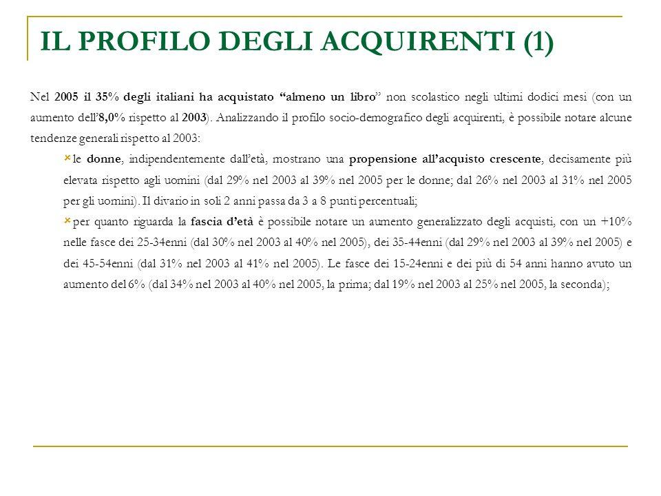 Nel 2005 il 35% degli italiani ha acquistato almeno un libro non scolastico negli ultimi dodici mesi (con un aumento dell8,0% rispetto al 2003).