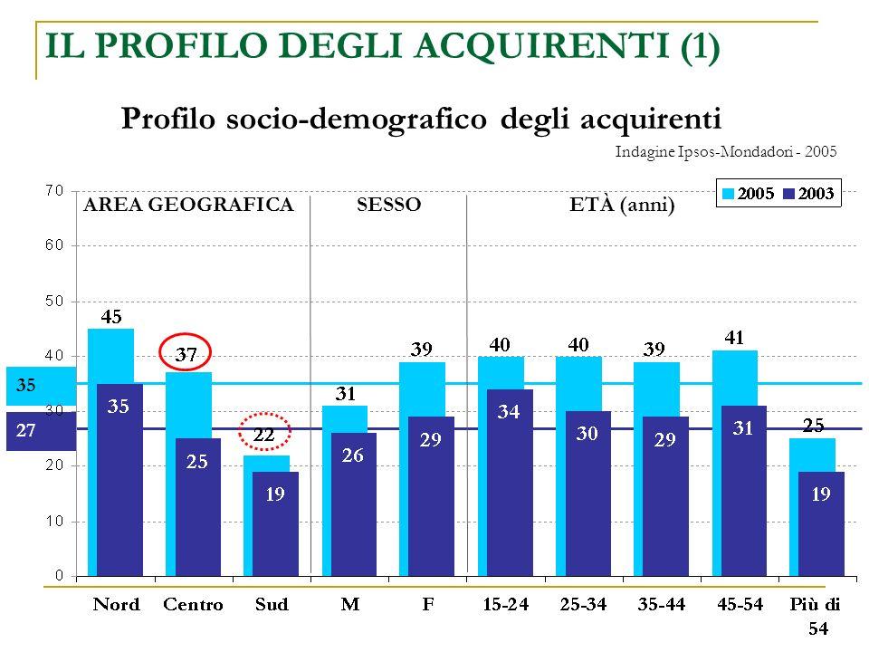 3527 AREA GEOGRAFICASESSOETÀ (anni) Profilo socio-demografico degli acquirenti IL PROFILO DEGLI ACQUIRENTI (1) Indagine Ipsos-Mondadori - 2005