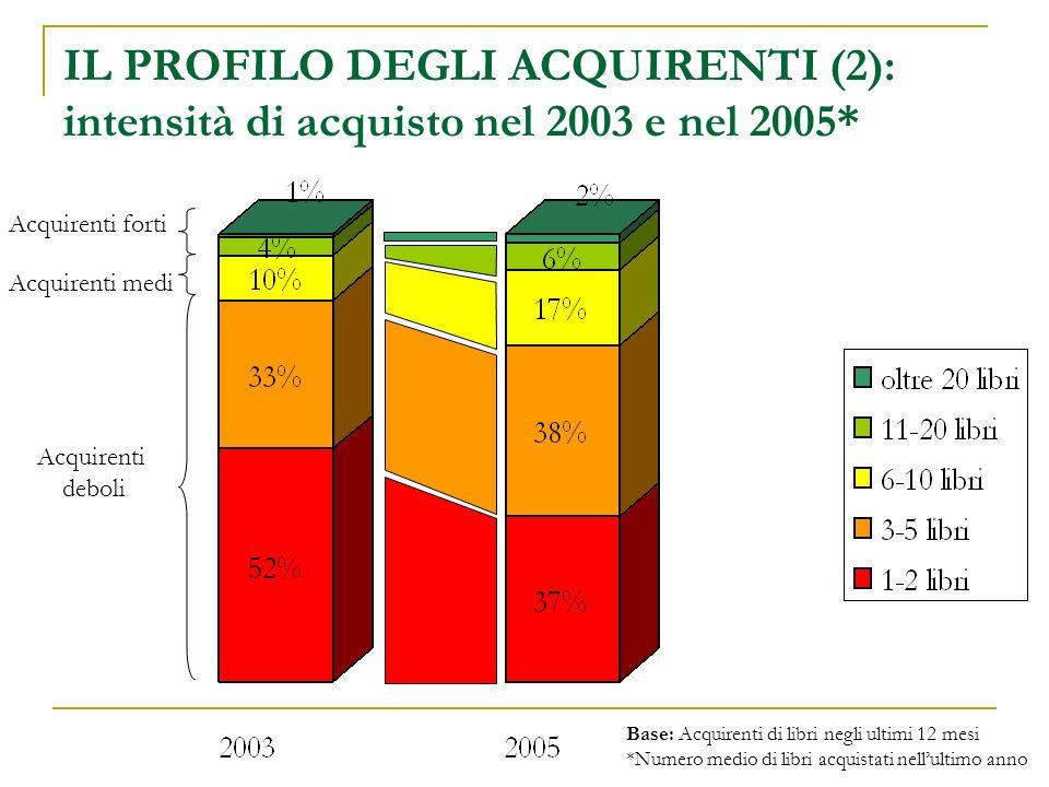 Acquirenti forti Acquirenti medi Acquirenti deboli Base: Acquirenti di libri negli ultimi 12 mesi *Numero medio di libri acquistati nellultimo anno IL PROFILO DEGLI ACQUIRENTI (2): intensità di acquisto nel 2003 e nel 2005*