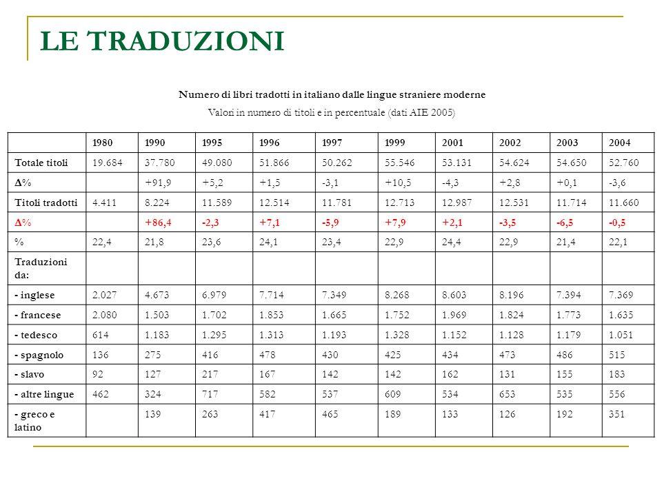 Numero di libri tradotti in italiano dalle lingue straniere moderne Valori in numero di titoli e in percentuale (dati AIE 2005) LE TRADUZIONI 1980199019951996199719992001200220032004 Totale titoli19.68437.78049.08051.86650.26255.54653.13154.62454.65052.760 % +91,9+5,2+1,5-3,1+10,5-4,3+2,8+0,1-3,6 Titoli tradotti4.4118.22411.58912.51411.78112.71312.98712.53111.71411.660 % +86,4-2,3+7,1-5,9+7,9+2,1-3,5-6,5-0,5 %22,421,823,624,123,422,924,422,921,422,1 Traduzioni da: - inglese2.0274.6736.9797.7147.3498.2688.6038.1967.3947.369 - francese2.0801.5031.7021.8531.6651.7521.9691.8241.7731.635 - tedesco6141.1831.2951.3131.1931.3281.1521.1281.1791.051 - spagnolo136275416478430425434473486515 - slavo92127217167142 162131155183 - altre lingue462324717582537609534653535556 - greco e latino 139263417465189133126192351