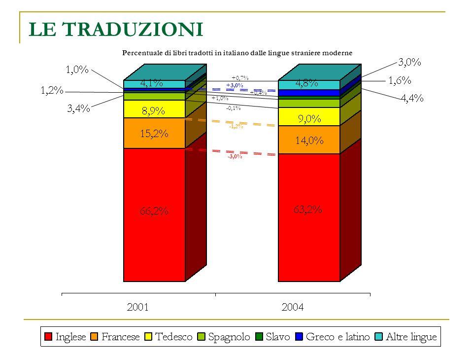 LE TRADUZIONI Percentuale di libri tradotti in italiano dalle lingue straniere moderne -3,0% -1,2% -0,1% +1,0% +0,4% +3,0% +0,7%