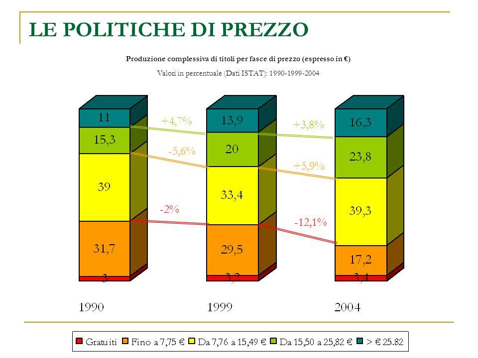 Produzione complessiva di titoli per fasce di prezzo (espresso in ) Valori in percentuale (Dati ISTAT): 1990-1999-2004 LE POLITICHE DI PREZZO -2% -12,1% -5,6% +5,9% +4,7% +3,8%