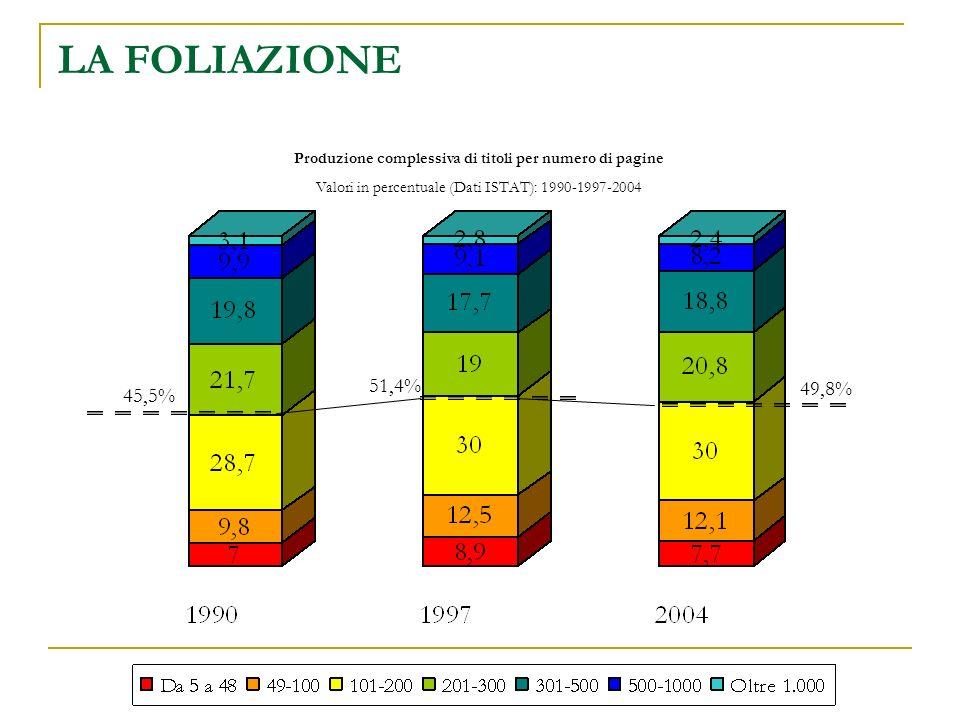 LA FOLIAZIONE Produzione complessiva di titoli per numero di pagine Valori in percentuale (Dati ISTAT): 1990-1997-2004 45,5% 51,4% 49,8%