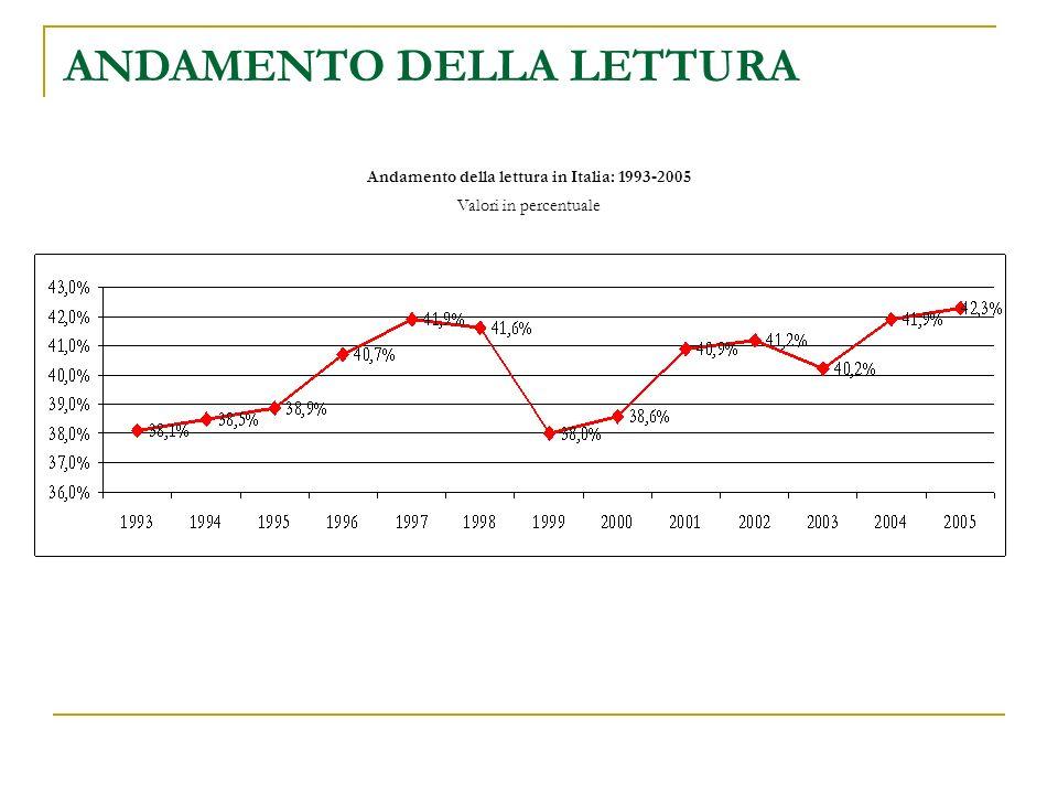 Andamento della lettura in Italia: 1993-2005 Valori in percentuale ANDAMENTO DELLA LETTURA