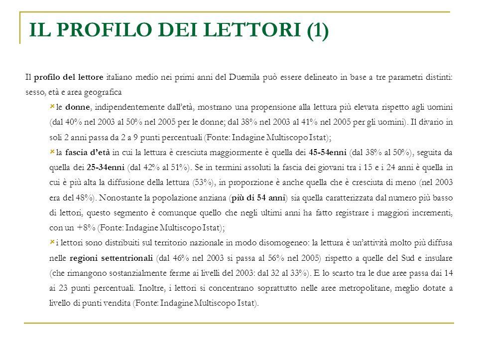 IL PROFILO DEI LETTORI (1) Il profilo del lettore italiano medio nei primi anni del Duemila può essere delineato in base a tre parametri distinti: sesso, età e area geografica le donne, indipendentemente dalletà, mostrano una propensione alla lettura più elevata rispetto agli uomini (dal 40% nel 2003 al 50% nel 2005 per le donne; dal 38% nel 2003 al 41% nel 2005 per gli uomini).