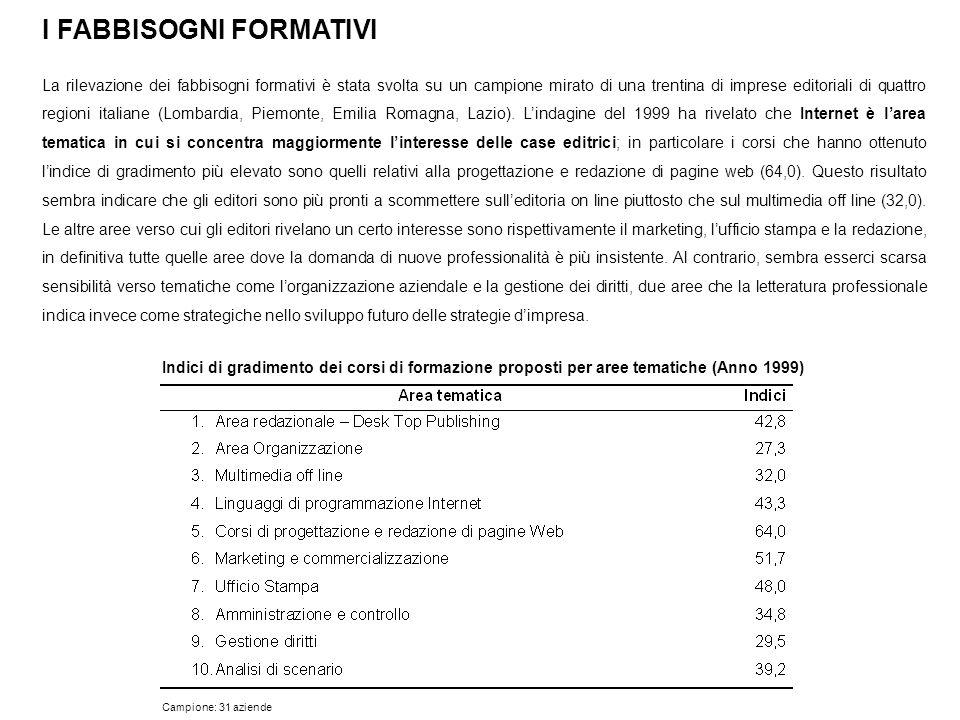 I FABBISOGNI FORMATIVI La rilevazione dei fabbisogni formativi è stata svolta su un campione mirato di una trentina di imprese editoriali di quattro r