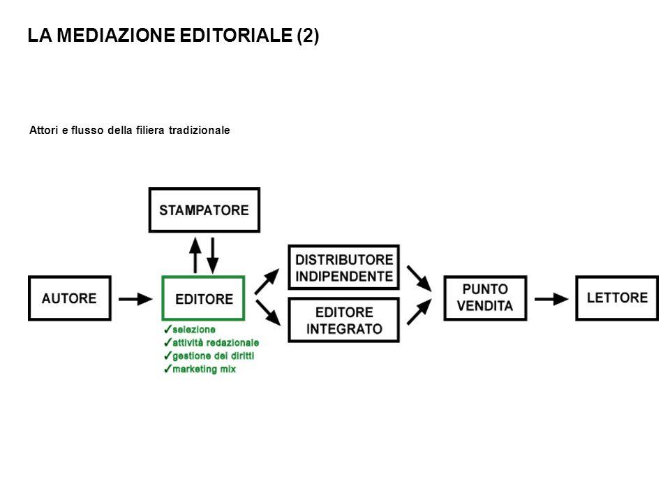 POSSIBILE RICONFIGURAZIONE DELLE ATTIVITÀ NEL PROCESSO EDITORIALE Il passaggio da editore monosupporto a editore multimediale integrato modifica in modo radicale il sistema di offerta tradizionale e, di conseguenza, riconfigura le attività che definiscono il processo editoriale.