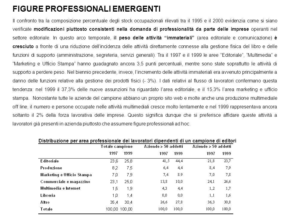 FIGURE PROFESSIONALI EMERGENTI Il confronto tra la composizione percentuale degli stock occupazionali rilevati tra il 1995 e il 2000 evidenzia come si