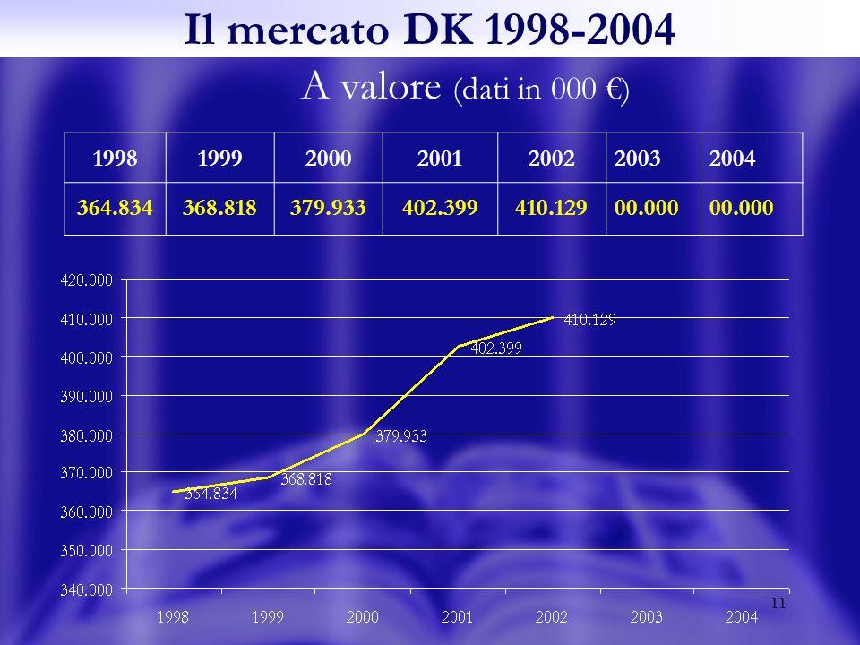 11 Il mercato DK 1998-2004 A valore (dati in 000 ) 1998199920002001200220032004 364.834368.818379.933402.399410.12900.000