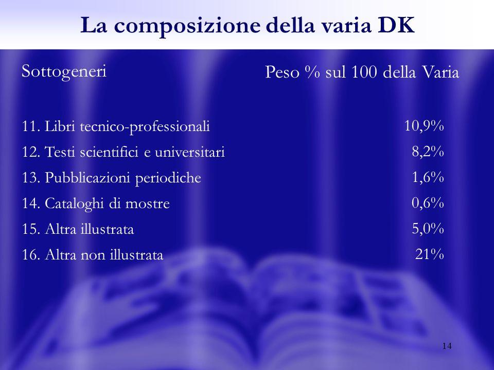 14 Sottogeneri 11. Libri tecnico-professionali 12.