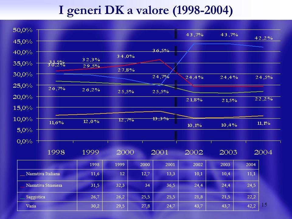 15 I generi DK a valore (1998-2004) 1998199920002001200220032004 __ Narrativa Italiana11,61212,713,310,110,411,1 __ Narrativa Straniera31,532,33436,524,4 24,5 __ Saggistica26,726,225,5 21,821,522,2 __ Varia30,229,527,824,743,7 42,2