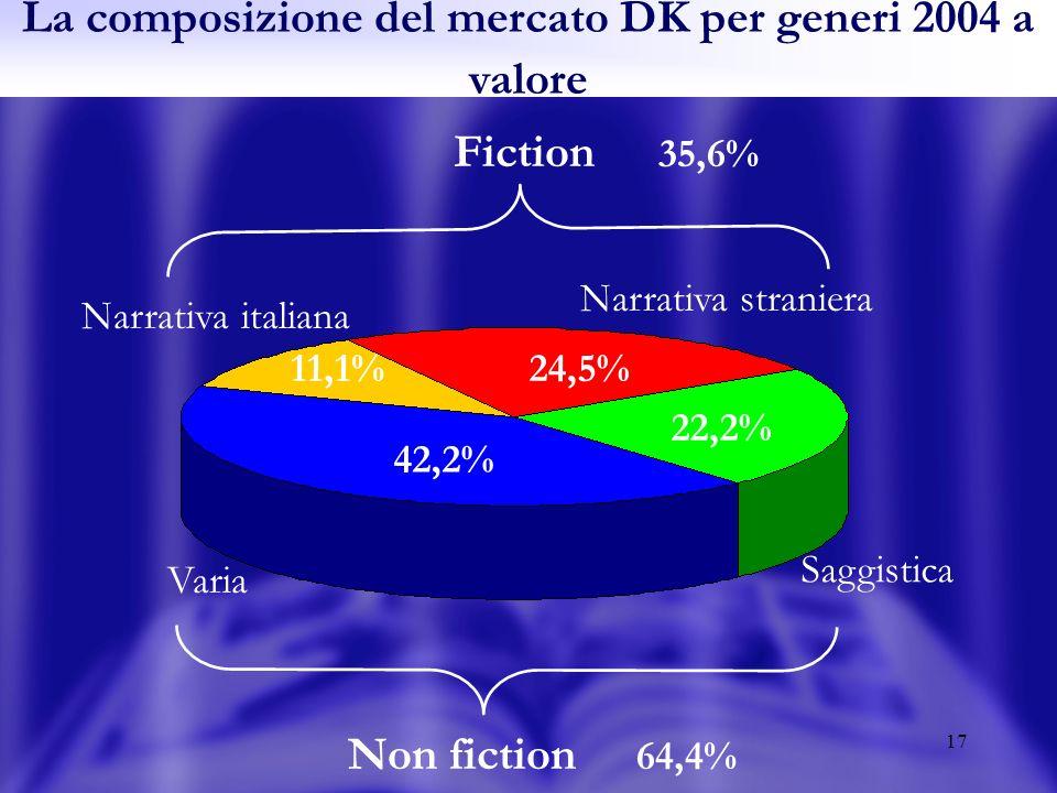 17 La composizione del mercato DK per generi 2004 a valore 24,5% 42,2% 22,2% Narrativa straniera 11,1% Narrativa italiana Saggistica Varia Fiction Non fiction 35,6% 64,4%